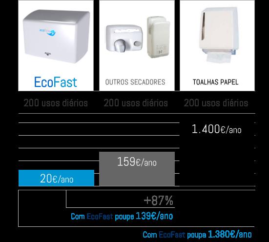 ecofast_comp