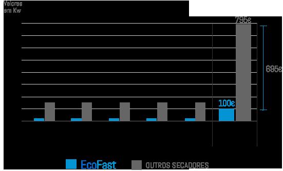 ecofast_consumo